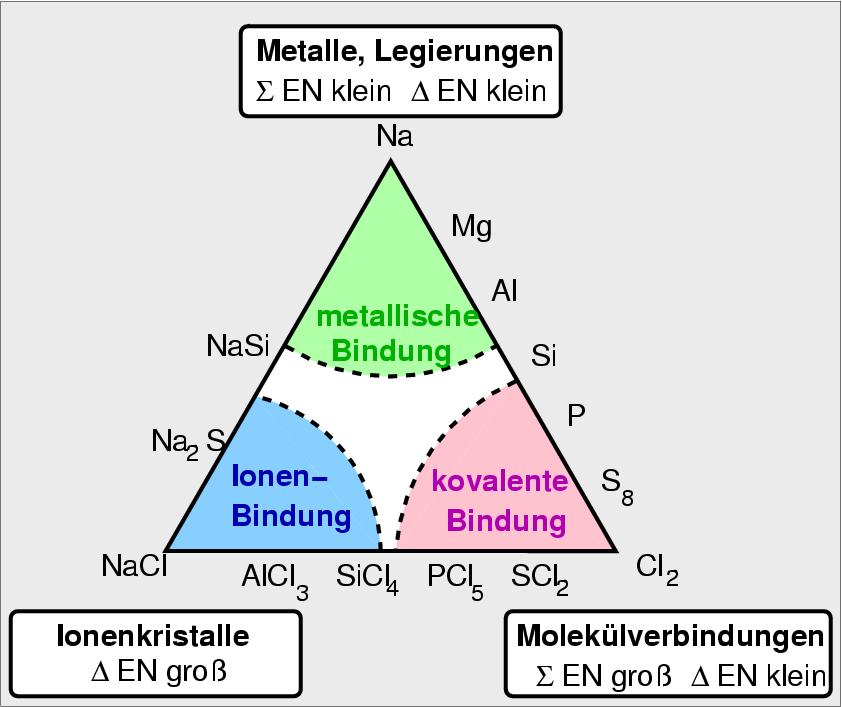 http://ruby.chemie.uni-freiburg.de/Vorlesung/Gif_bilder/Metalle/dreieck_bunt.png
