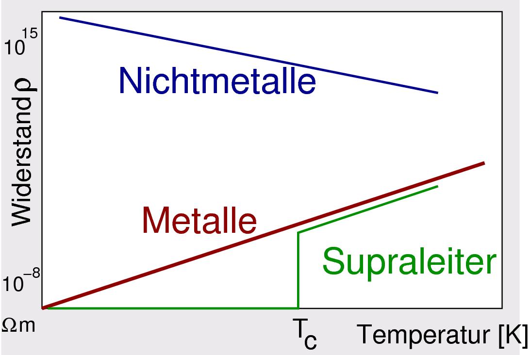 metalle mit besonderen eigenschaften