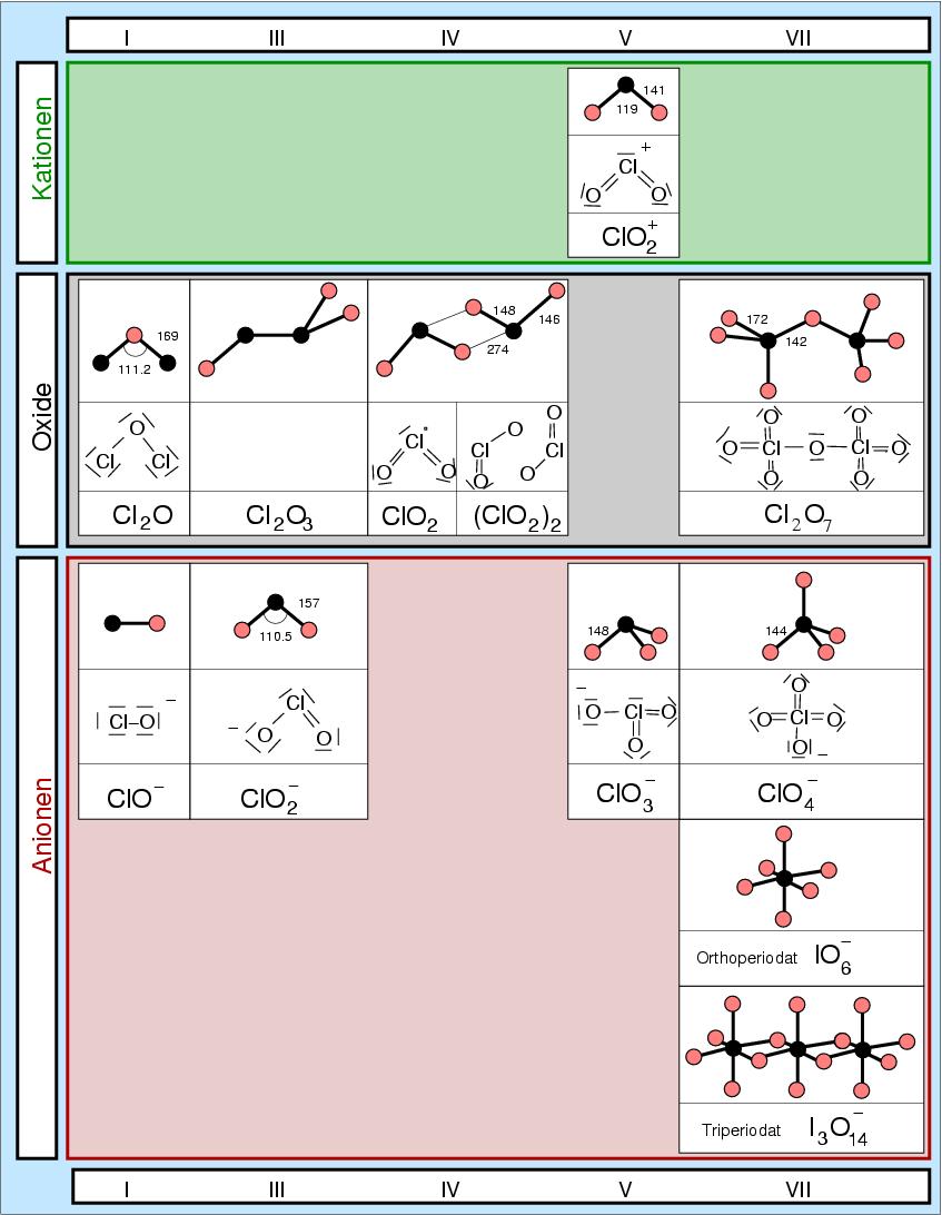Chemie Der Nichtmetalle Kap 44