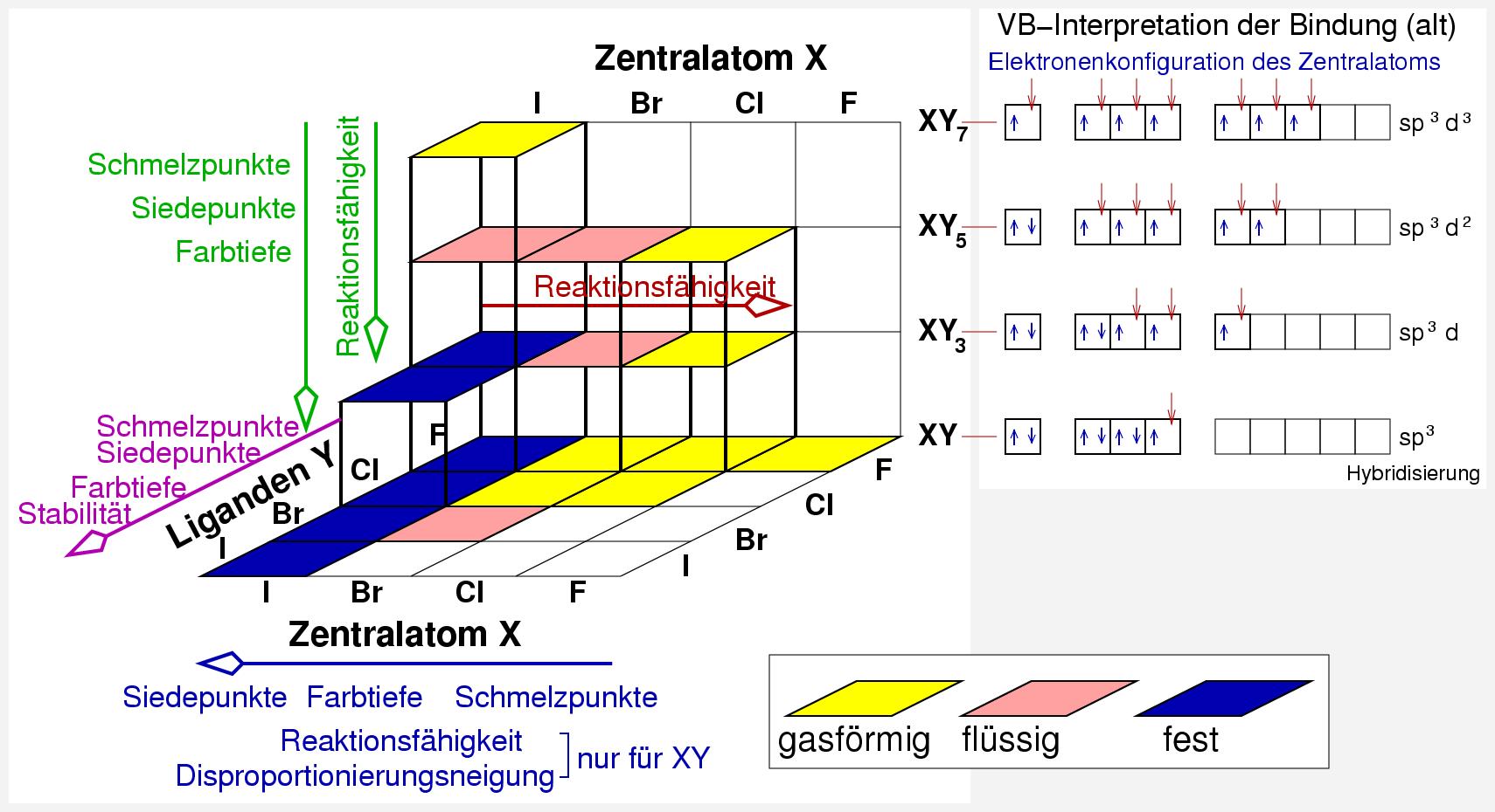Chemie Der Nichtmetalle Kap 43