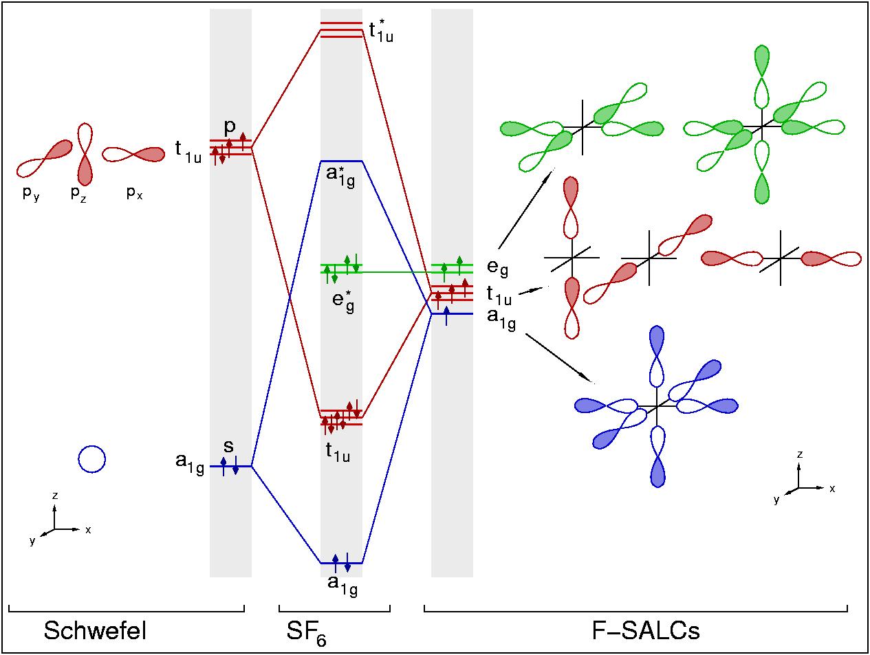Chemie Der Nichtmetalle Kap 53