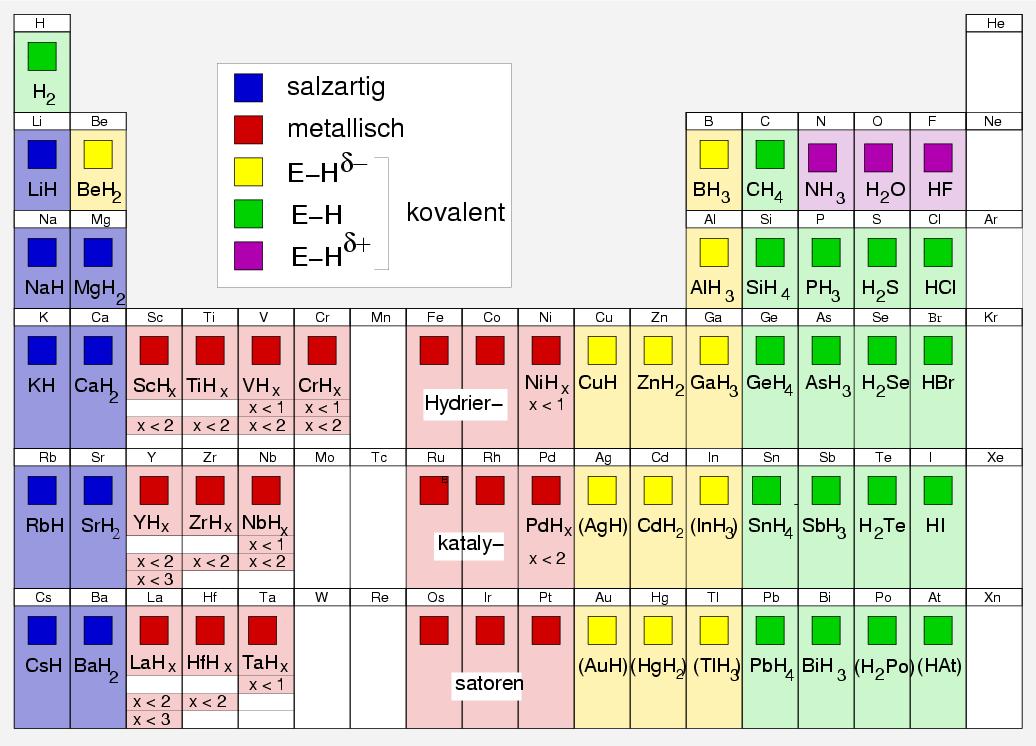 Chemie Der Nichtmetalle Kap 22